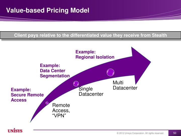 Value-based Pricing Model