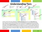 understanding tiers