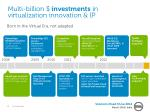 multi billion investments in virtualization innovation ip