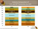 industry composition of u s and mt economies by gdp