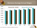 montana average annual wages