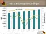 montana average annual wages1