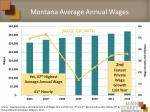 montana average annual wages2