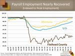 payroll employment nearly recovered indexed to peak employment
