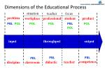 dimensions of the educational process1