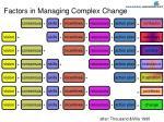 factors in managing complex change