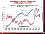 total monthly nonfarm employment and unemployment rate