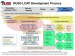 rusd lcap development process