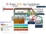 ri from isol by cyclotron