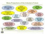 many projections of the industry s future