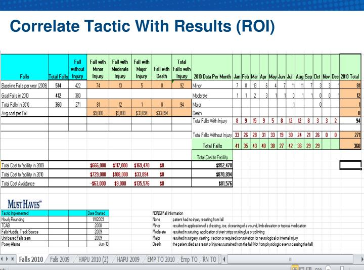 Correlate Tactic With Results (ROI)