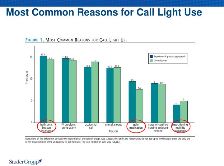 Most Common Reasons for Call Light Use