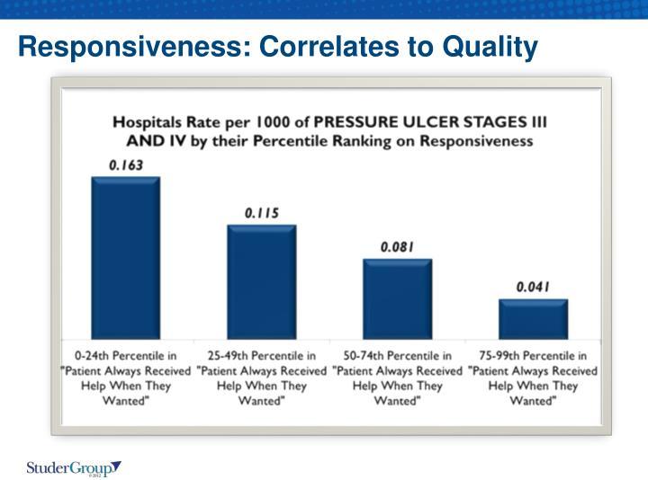 Responsiveness: Correlates to Quality