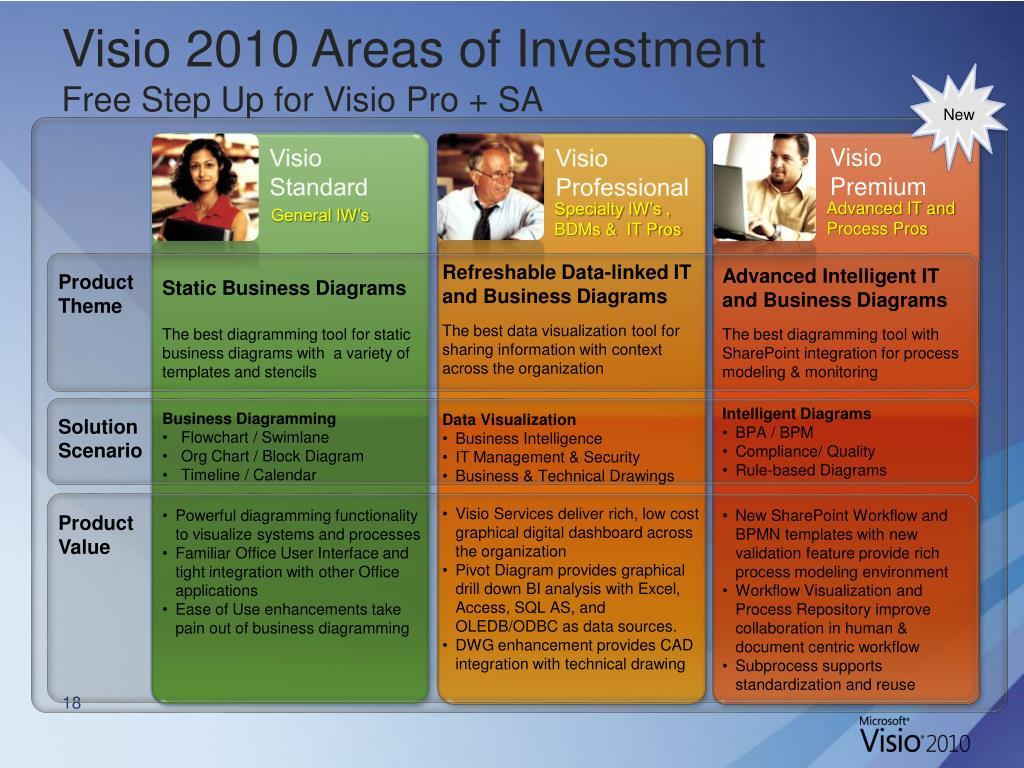 PPT - Ishan Bhaumik   Microsoft Visio Solutions Specialist