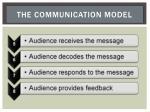 the communication model1