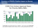evolution of pdufa positive impact on review outcome