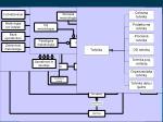2 osnovna zgradba metodologij