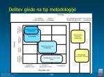 delitev glede na tip metodologije