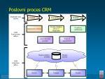 poslovni proces crm