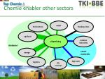 chemie enabler other sectors