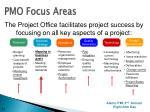 pmo focus areas