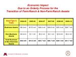 economic impact due to an orderly process for the transition of farm ranch non farm ranch assets