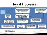 internal processes1