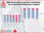 bms penetration by number of buildings by commercial building size category