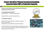 factors that affect planned investment spending expected future gdp p roduction capacity