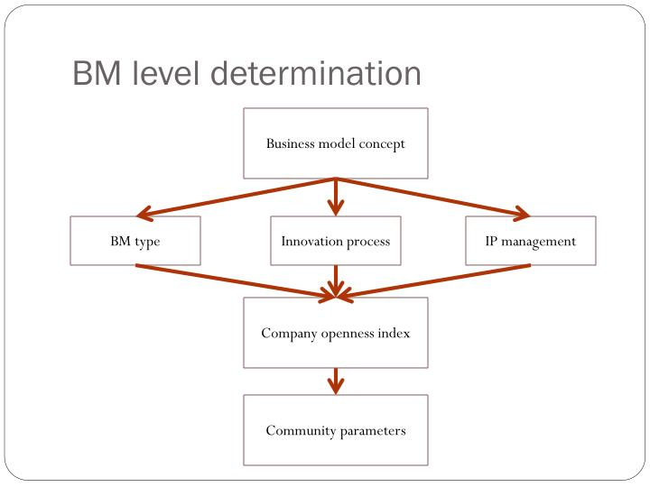 BM level determination