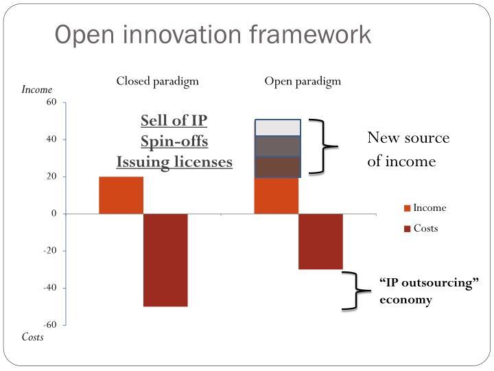 Open innovation framework
