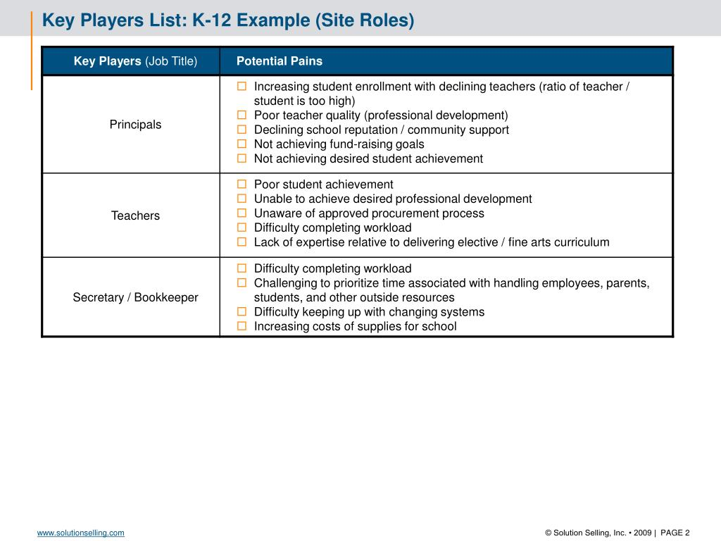 PPT - Key Players List: K-12 Example (District Roles
