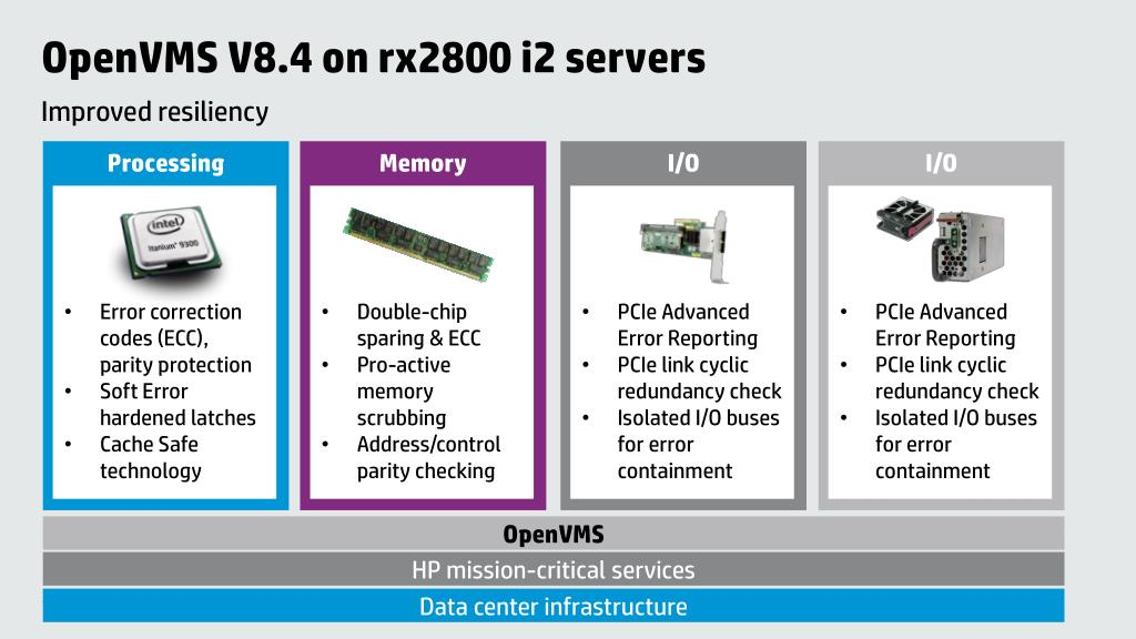 PPT - O pen VMS to Itanium PowerPoint Presentation - ID:1652720