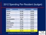 2012 spending per resident budget