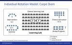 individual rotation model carpe diem