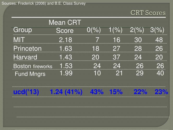 Sources: Frederick (2006) and B.E. Class Survey