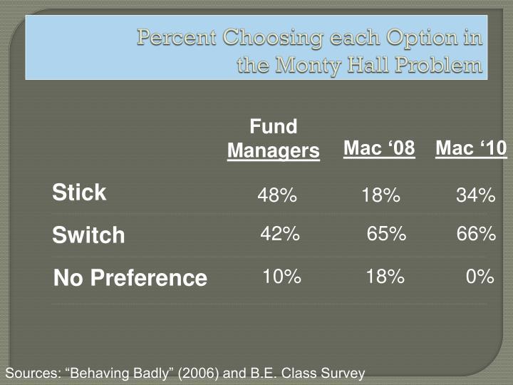 Percent Choosing each Option in