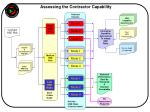 assessing the contractor capability
