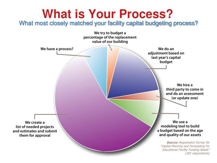 What is Your Process?