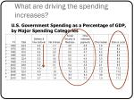 what are driving the spending increases