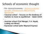schools of economic thought