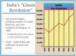 india s green revolution