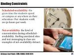 binding constraints