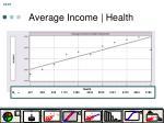 average income health