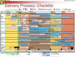 delivery process checklist