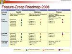feature creep roadmap 2008