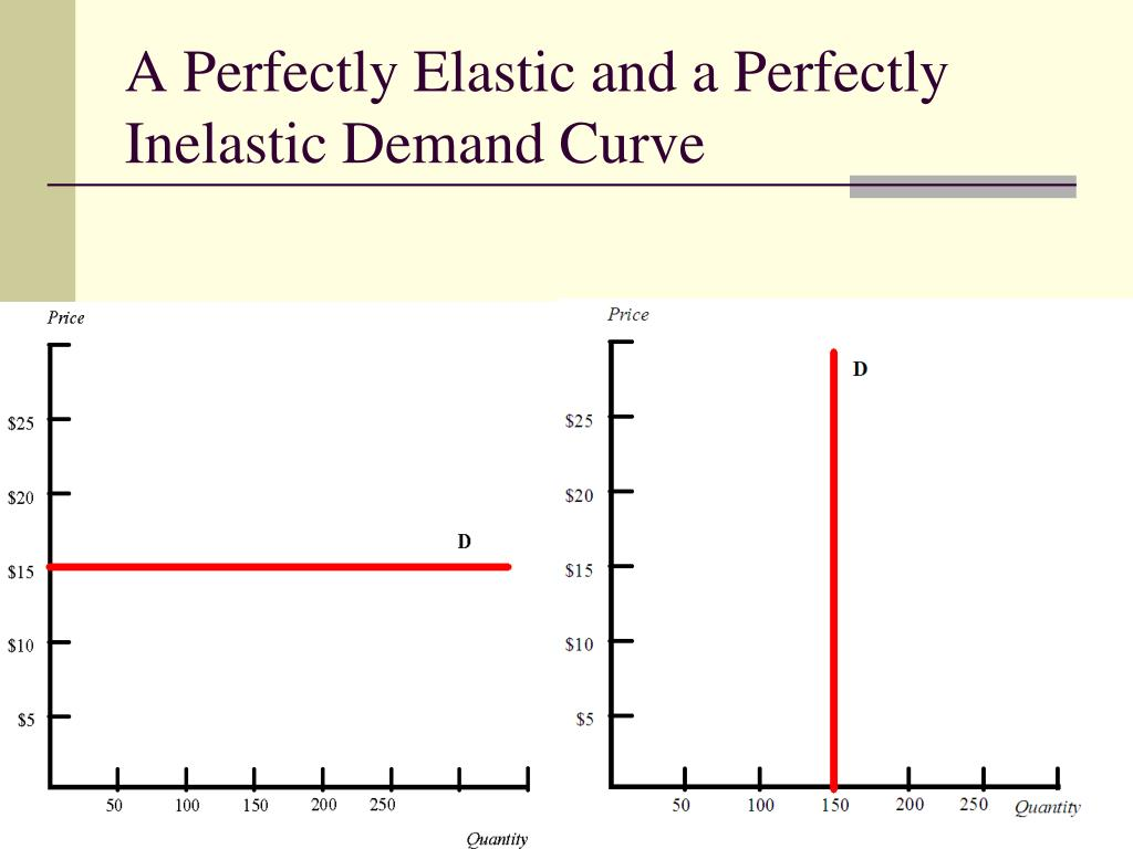 Ppt Unit Two Demand Supply And Markets Powerpoint