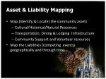 asset liability mapping