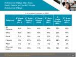 achievement gaps start early south dakota s 4 th and 8 th grade achievement gaps