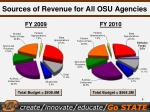 sources of revenue for all osu agencies